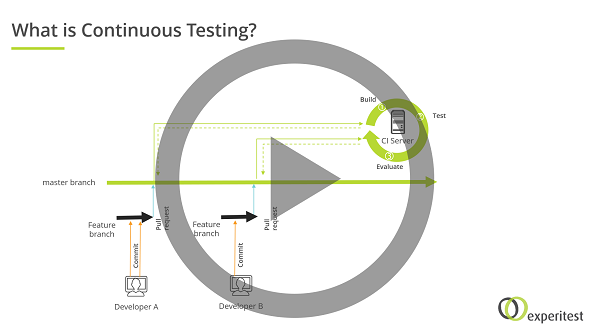 Continuous Testing in Practice