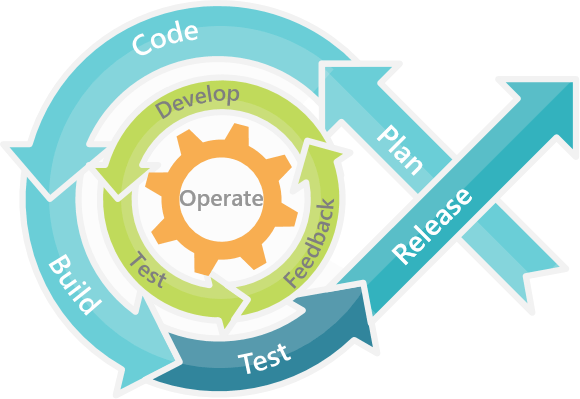 devops - web and mobile test automation