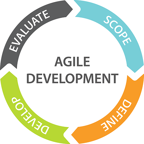 agile - web and mobile test automation