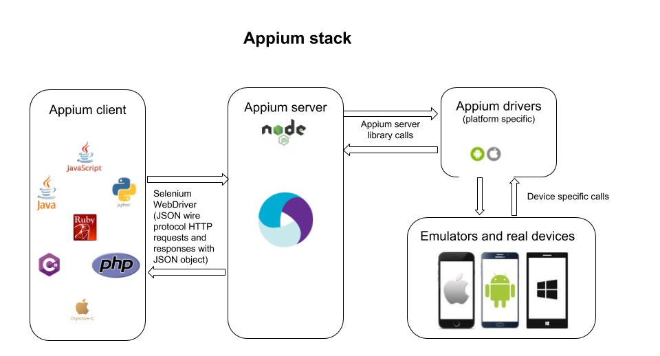 Comparing and combining web and mobile test automation