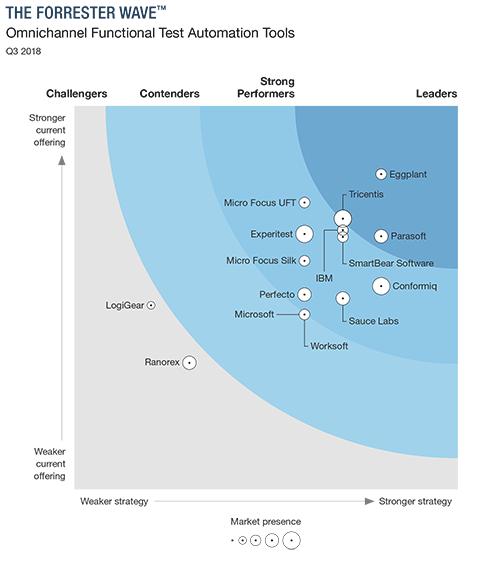automation % chart