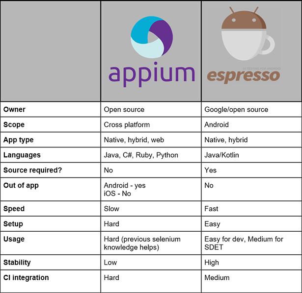 Experitest SeeTest Espresso