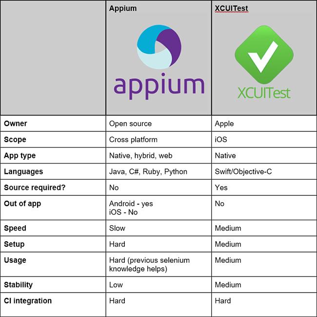Xcuitest vs. Appium