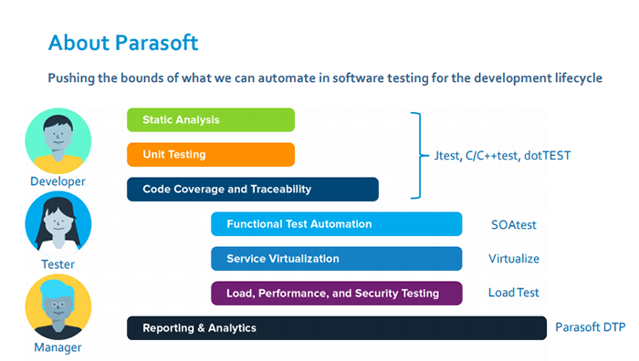 end-to-end testing parasoft