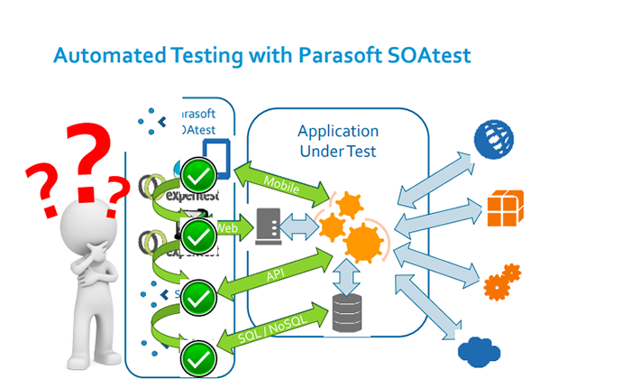 end-to-end testing parasoft soatest