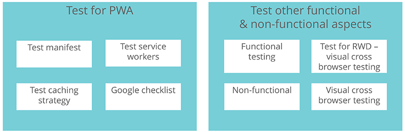 Switching Contexts from Native to Web Application Testing