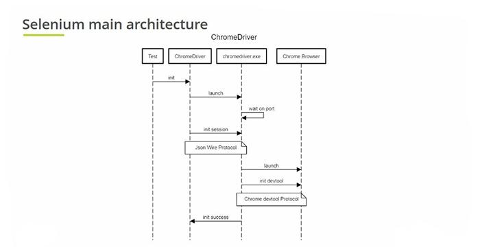 arhcitecture - selenium webdriver