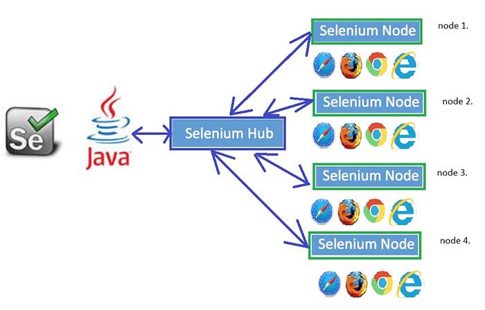 TestNG framework selenium