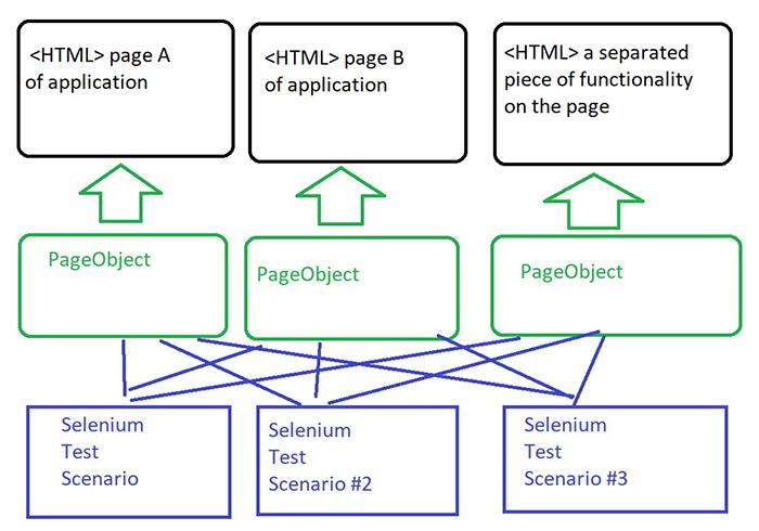 TestNG framework html