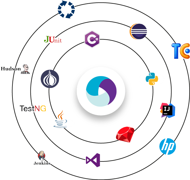 Integrate into any IDE, Testing Framework & CI for Rapid Application Delivery